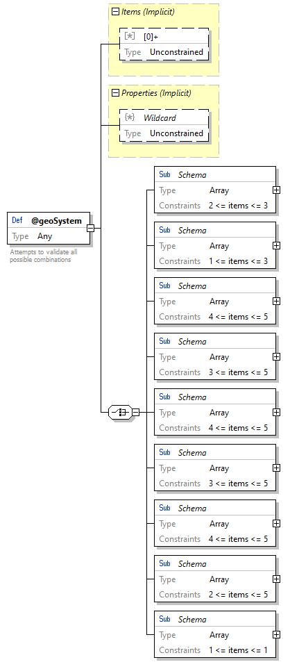 x3d-3 3-JSONSchema - @geoSystem