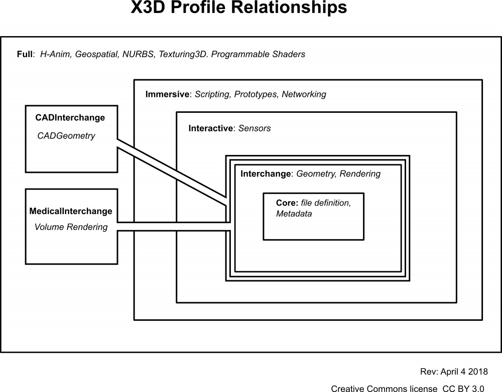 X3D Profile Relationships