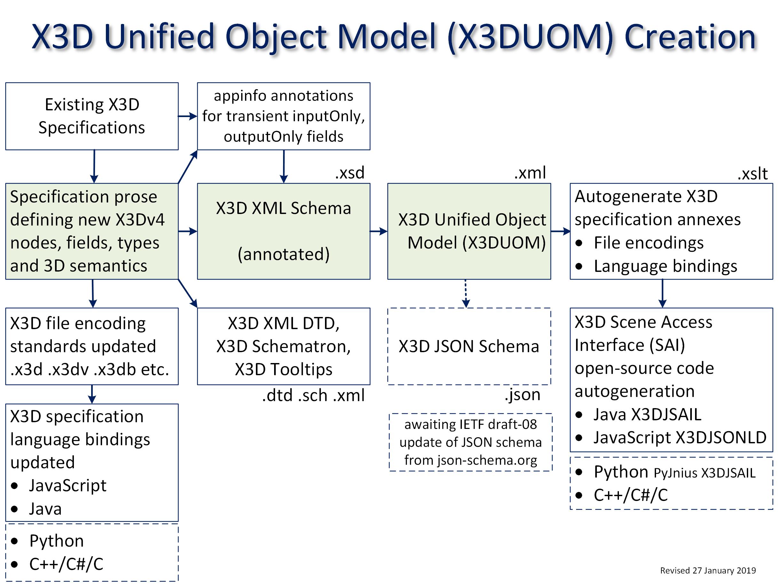 X3D Unified Object Model (X3DUOM)