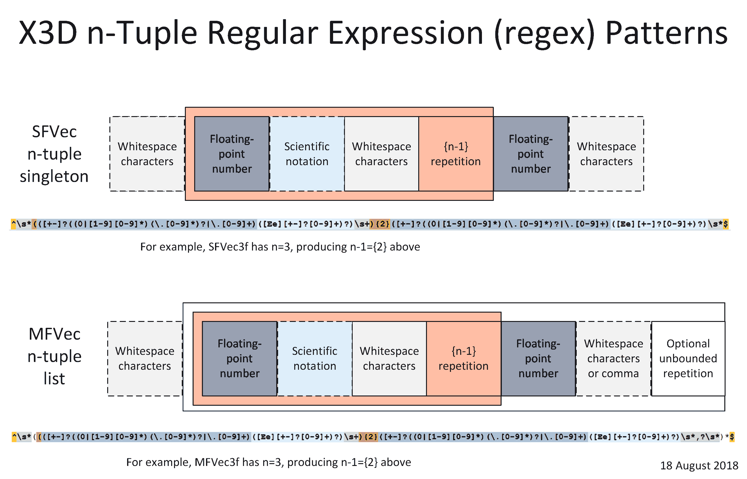 X3D Regular Expressions (regexes)