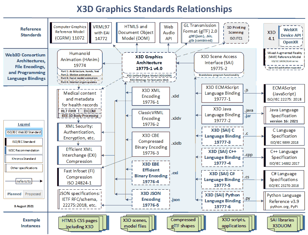X3D Specifications: Schema and DOCTYPE Validation