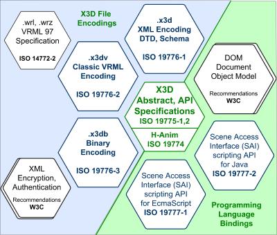 X3D Resources