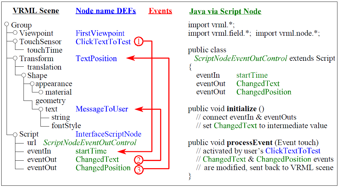 Basic Xd Examples Archive  Table Of Contents Script Event Passing Script Conformance Examples